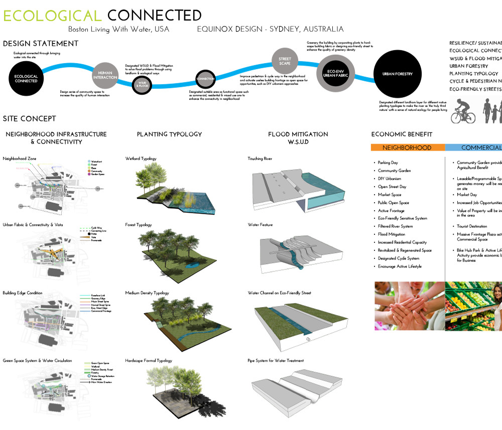 Ecologically Connected